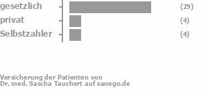 76% gesetzlich versichert,11% privat versichert,11% Selbstzahler Bild