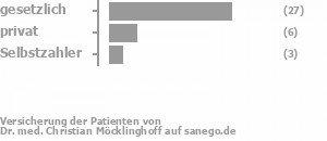 82% gesetzlich versichert,14% privat versichert,5% Selbstzahler Bild
