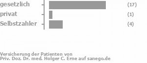 81% gesetzlich versichert,0% privat versichert,19% Selbstzahler Bild