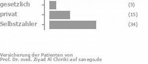 12% gesetzlich versichert,28% privat versichert,58% Selbstzahler Bild