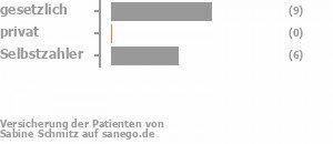 36% gesetzlich versichert,0% privat versichert,36% Selbstzahler Bild