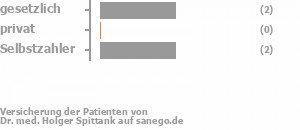 40% gesetzlich versichert,0% privat versichert,60% Selbstzahler Bild