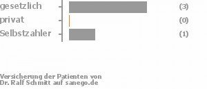 75% gesetzlich versichert,0% privat versichert,25% Selbstzahler Bild