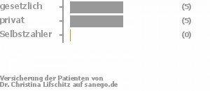 45% gesetzlich versichert,45% privat versichert,0% Selbstzahler Bild