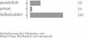 16% gesetzlich versichert,0% privat versichert,79% Selbstzahler Bild
