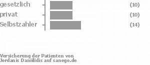 29% gesetzlich versichert,29% privat versichert,41% Selbstzahler Bild