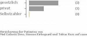 46% gesetzlich versichert,8% privat versichert,46% Selbstzahler Bild