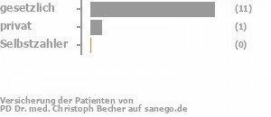 92% gesetzlich versichert,8% privat versichert,0% Selbstzahler