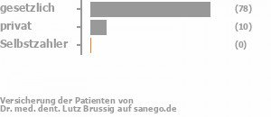 88% gesetzlich versichert,11% privat versichert,0% Selbstzahler Bild