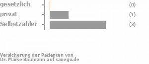 0% gesetzlich versichert,17% privat versichert,83% Selbstzahler Bild