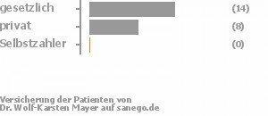 64% gesetzlich versichert,36% privat versichert,0% Selbstzahler Bild