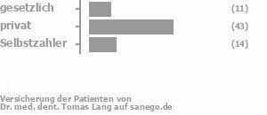 16% gesetzlich versichert,53% privat versichert,25% Selbstzahler Bild