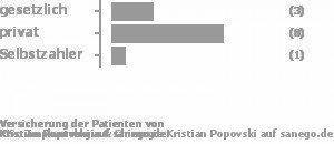 25% gesetzlich versichert,67% privat versichert,8% Selbstzahler Bild