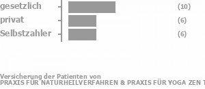 45% gesetzlich versichert,23% privat versichert,27% Selbstzahler Bild