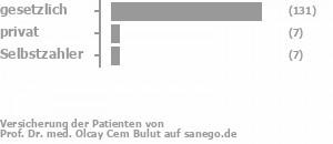 93% gesetzlich versichert,4% privat versichert,0% Selbstzahler Bild