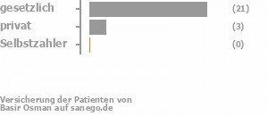 73% gesetzlich versichert,10% privat versichert,0% Selbstzahler Bild