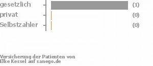 Elke Kessel in 37308 Heilbad Heiligenstadt, Fachärztin für ...