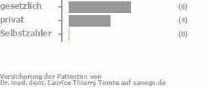 55% gesetzlich versichert,36% privat versichert,0% Selbstzahler Bild