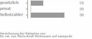 23% gesetzlich versichert,8% privat versichert,69% Selbstzahler Bild