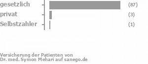91% gesetzlich versichert,2% privat versichert,2% Selbstzahler Bild