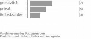43% gesetzlich versichert,21% privat versichert,21% Selbstzahler Bild