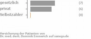 54% gesetzlich versichert,46% privat versichert,0% Selbstzahler Bild