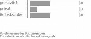 43% gesetzlich versichert,14% privat versichert,43% Selbstzahler Bild