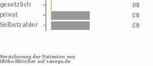 0% gesetzlich versichert,38% privat versichert,38% Selbstzahler Bild