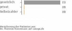 50% gesetzlich versichert,0% privat versichert,0% Selbstzahler Bild