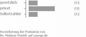 17% gesetzlich versichert,50% privat versichert,17% Selbstzahler Bild