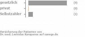 75% gesetzlich versichert,0% privat versichert,13% Selbstzahler Bild