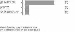 78% gesetzlich versichert,11% privat versichert,11% Selbstzahler Bild