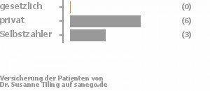 10% gesetzlich versichert,60% privat versichert,30% Selbstzahler Bild