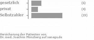 21% gesetzlich versichert,14% privat versichert,66% Selbstzahler Bild