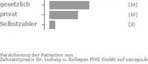 56% gesetzlich versichert,37% privat versichert,7% Selbstzahler Bild