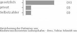 69% gesetzlich versichert,13% privat versichert,13% Selbstzahler Bild