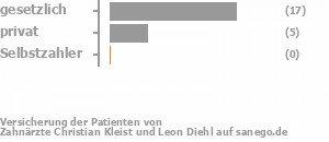 69% gesetzlich versichert,19% privat versichert,0% Selbstzahler Bild