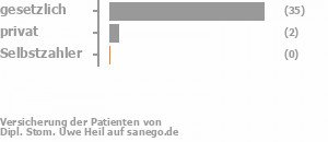 83% gesetzlich versichert,5% privat versichert,0% Selbstzahler Bild