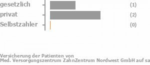25% gesetzlich versichert,50% privat versichert,25% Selbstzahler Bild