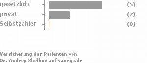 56% gesetzlich versichert,22% privat versichert,0% Selbstzahler Bild