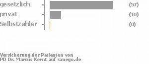 84% gesetzlich versichert,15% privat versichert,0% Selbstzahler Bild