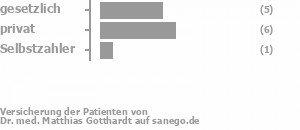 50% gesetzlich versichert,40% privat versichert,10% Selbstzahler Bild