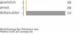 0% gesetzlich versichert,0% privat versichert,100% Selbstzahler Bild