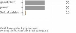 20% gesetzlich versichert,40% privat versichert,0% Selbstzahler Bild