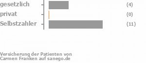 21% gesetzlich versichert,0% privat versichert,64% Selbstzahler Bild