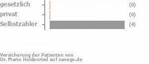 0% gesetzlich versichert,0% privat versichert,67% Selbstzahler Bild