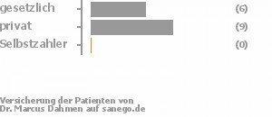 38% gesetzlich versichert,63% privat versichert,0% Selbstzahler Bild