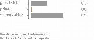 25% gesetzlich versichert,0% privat versichert,50% Selbstzahler Bild