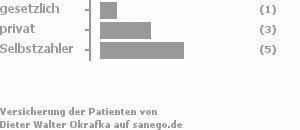 11% gesetzlich versichert,33% privat versichert,56% Selbstzahler Bild