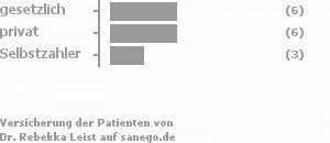 38% gesetzlich versichert,38% privat versichert,19% Selbstzahler